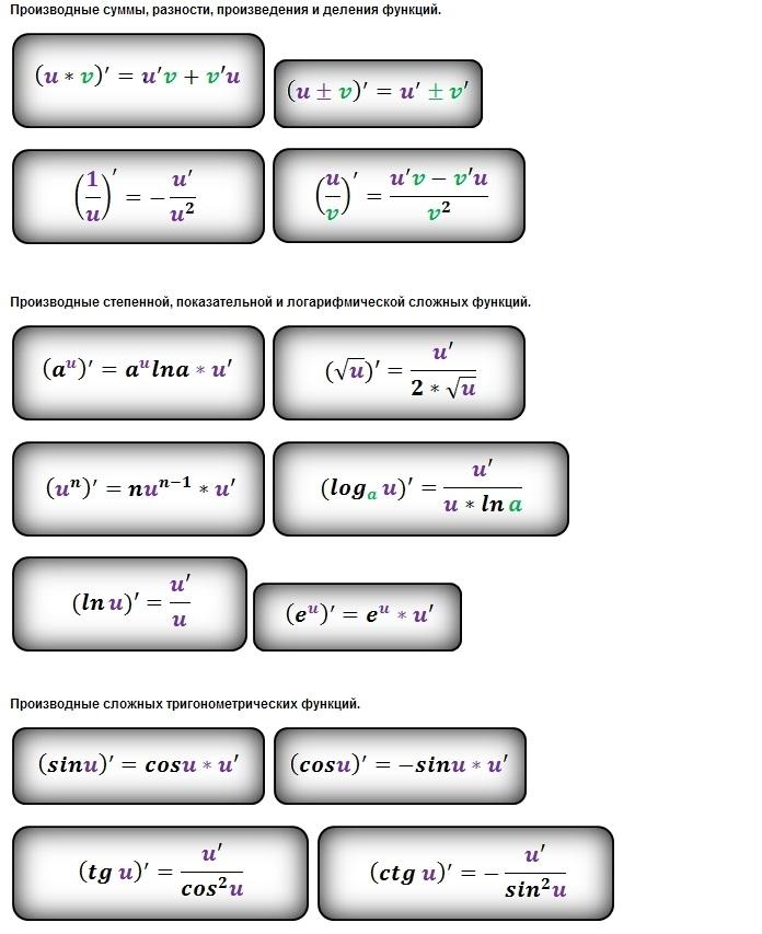 Скачать таблица производных функции